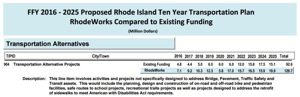 RIDOT RhodeWorks plan